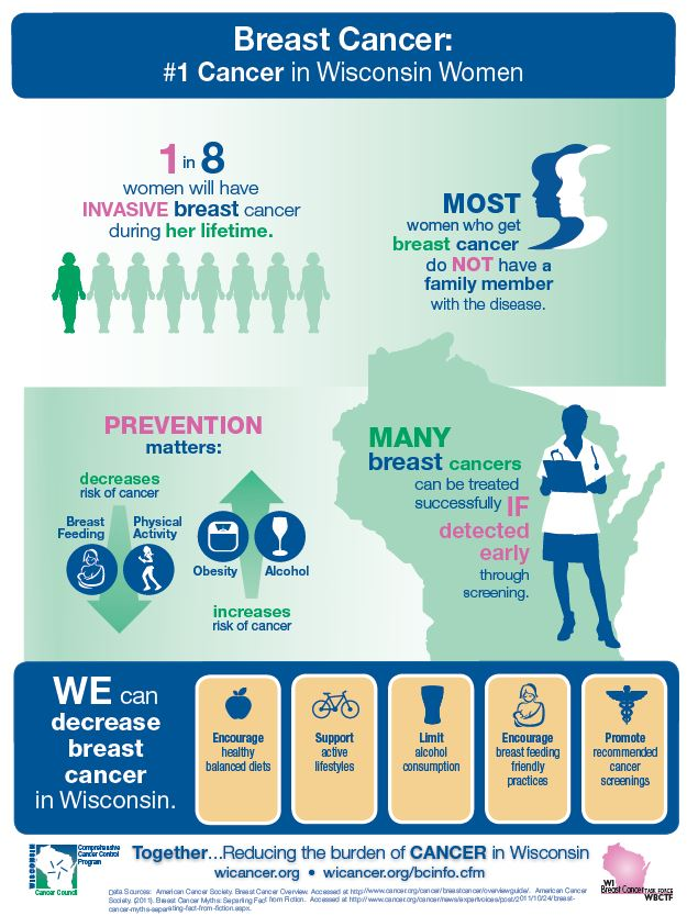 Breast Cancer: #1 Cancer in Wisconsin Women