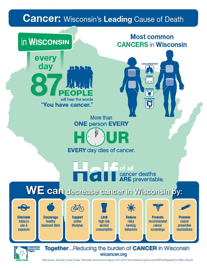 Cancer: Wisconsin's Leading Cause of Death