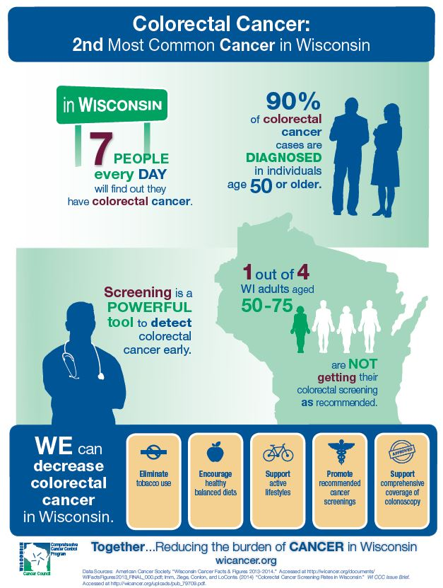 Colorectal Cancer: 2nd Most Common Cancer in Wisconsin