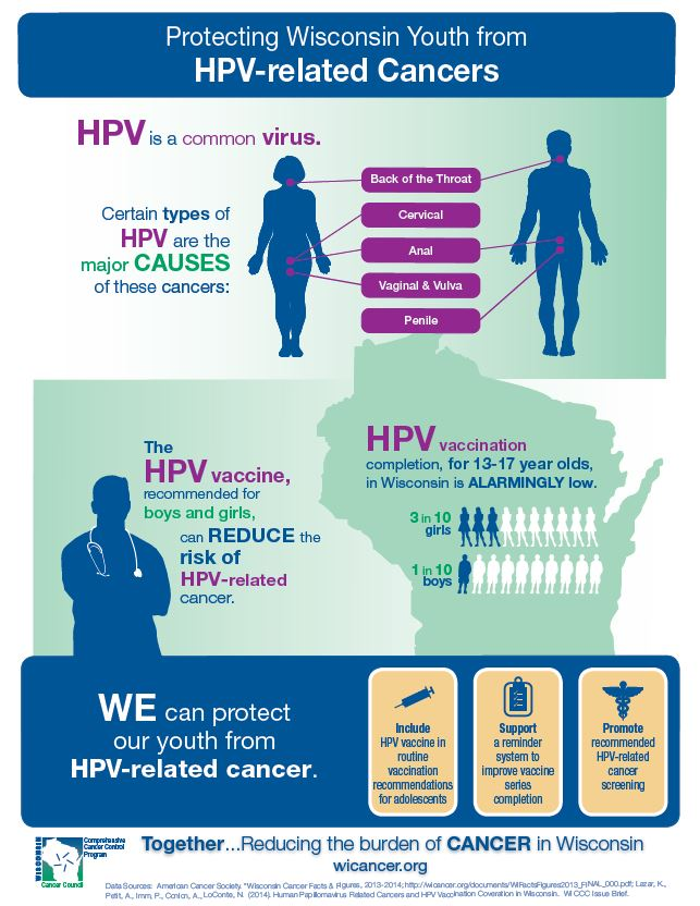 Protecting Wisconsin Youth from HPV-related Cancers