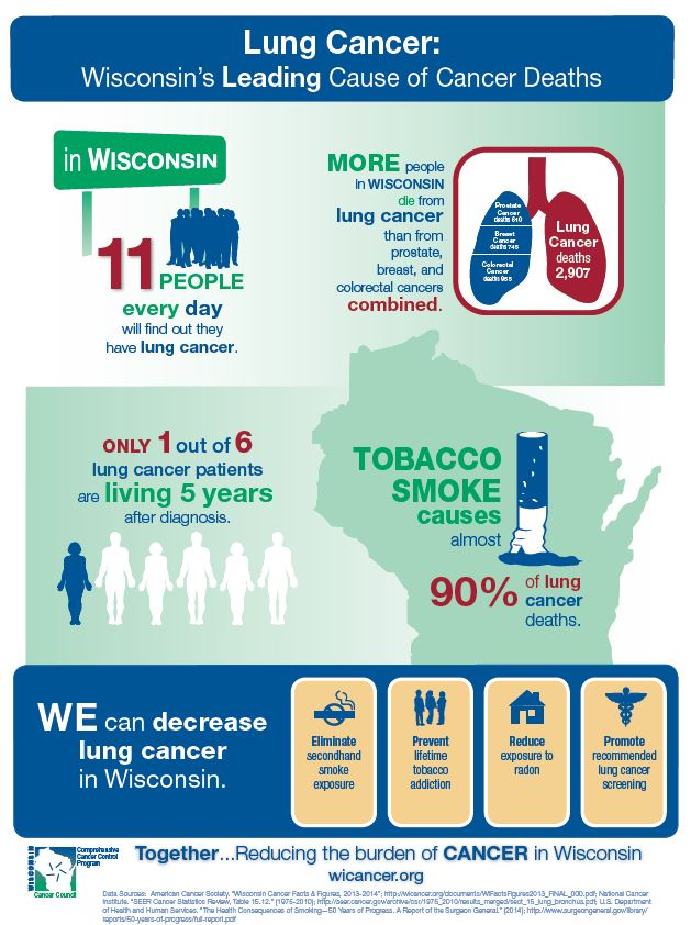 Lung Cancer: Wisconsin's Leading Cause of Cancer Deaths