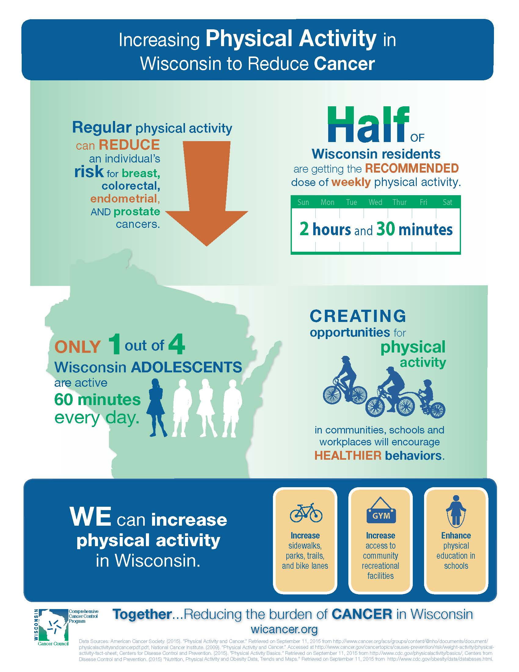 Increasing Physical Activity in Wisconsin to Reduce Cancer